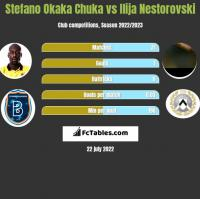 Stefano Okaka Chuka vs Ilija Nestorovski h2h player stats