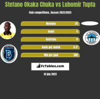 Stefano Okaka Chuka vs Lubomir Tupta h2h player stats