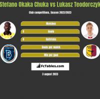 Stefano Okaka Chuka vs Łukasz Teodorczyk h2h player stats