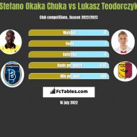 Stefano Okaka Chuka vs Lukasz Teodorczyk h2h player stats
