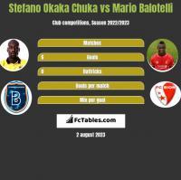 Stefano Okaka Chuka vs Mario Balotelli h2h player stats