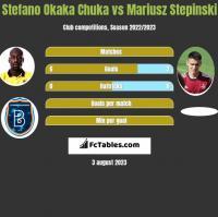 Stefano Okaka Chuka vs Mariusz Stepinski h2h player stats