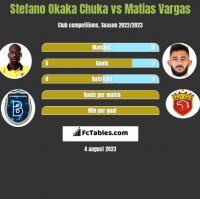 Stefano Okaka Chuka vs Matias Vargas h2h player stats