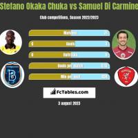 Stefano Okaka Chuka vs Samuel Di Carmine h2h player stats