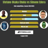 Stefano Okaka Chuka vs Simone Edera h2h player stats