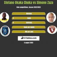 Stefano Okaka Chuka vs Simone Zaza h2h player stats