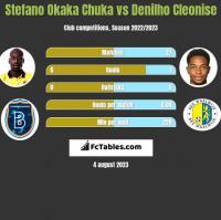 Stefano Okaka Chuka vs Denilho Cleonise h2h player stats