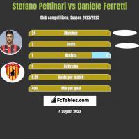 Stefano Pettinari vs Daniele Ferretti h2h player stats