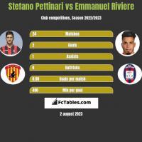 Stefano Pettinari vs Emmanuel Riviere h2h player stats