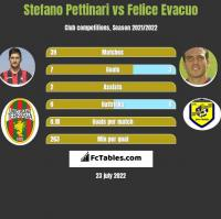 Stefano Pettinari vs Felice Evacuo h2h player stats