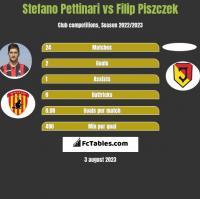 Stefano Pettinari vs Filip Piszczek h2h player stats
