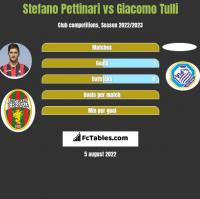 Stefano Pettinari vs Giacomo Tulli h2h player stats