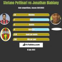 Stefano Pettinari vs Jonathan Biabiany h2h player stats