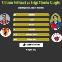 Stefano Pettinari vs Luigi Alberto Scaglia h2h player stats