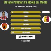 Stefano Pettinari vs Nicola Dal Monte h2h player stats