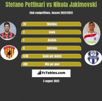 Stefano Pettinari vs Nikola Jakimovski h2h player stats