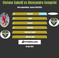 Stefano Sabelli vs Alessandro Semprini h2h player stats