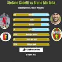 Stefano Sabelli vs Bruno Martella h2h player stats