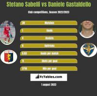 Stefano Sabelli vs Daniele Gastaldello h2h player stats