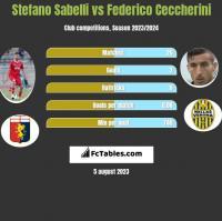 Stefano Sabelli vs Federico Ceccherini h2h player stats