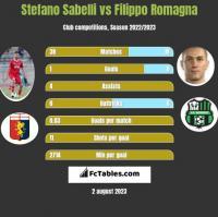Stefano Sabelli vs Filippo Romagna h2h player stats