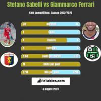 Stefano Sabelli vs Giammarco Ferrari h2h player stats