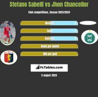 Stefano Sabelli vs Jhon Chancellor h2h player stats
