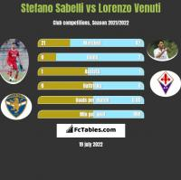 Stefano Sabelli vs Lorenzo Venuti h2h player stats