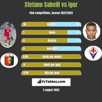 Stefano Sabelli vs Igor h2h player stats