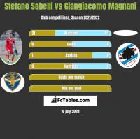 Stefano Sabelli vs Giangiacomo Magnani h2h player stats
