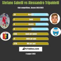 Stefano Sabelli vs Alessandro Tripaldelli h2h player stats