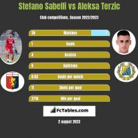 Stefano Sabelli vs Aleksa Terzic h2h player stats