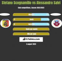 Stefano Scognamillo vs Alessandro Salvi h2h player stats