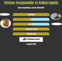 Stefano Scognamillo vs Anibal Capela h2h player stats
