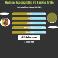 Stefano Scognamillo vs Fausto Grillo h2h player stats