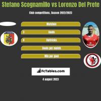 Stefano Scognamillo vs Lorenzo Del Prete h2h player stats