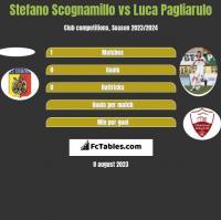 Stefano Scognamillo vs Luca Pagliarulo h2h player stats