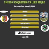 Stefano Scognamillo vs Luka Krajnc h2h player stats