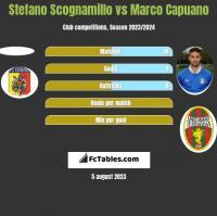 Stefano Scognamillo vs Marco Capuano h2h player stats