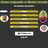Stefano Scognamillo vs Michele Fornasier h2h player stats