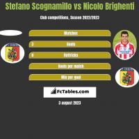 Stefano Scognamillo vs Nicolo Brighenti h2h player stats