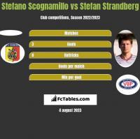 Stefano Scognamillo vs Stefan Strandberg h2h player stats