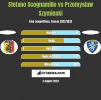 Stefano Scognamillo vs Przemyslaw Szyminski h2h player stats