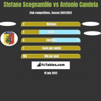 Stefano Scognamillo vs Antonio Candela h2h player stats