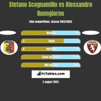 Stefano Scognamillo vs Alessandro Buongiorno h2h player stats