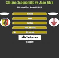 Stefano Scognamillo vs Joao Silva h2h player stats