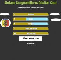Stefano Scognamillo vs Cristian Cauz h2h player stats