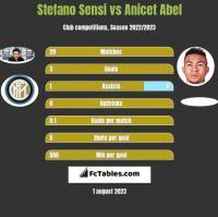 Stefano Sensi vs Anicet Abel h2h player stats