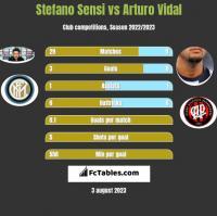 Stefano Sensi vs Arturo Vidal h2h player stats