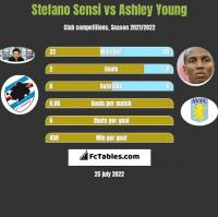 Stefano Sensi vs Ashley Young h2h player stats